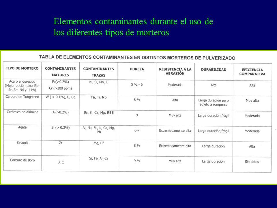 Resina orgánica: Se sulfuran (SO 3 H).Tienen afinidad con el agua.