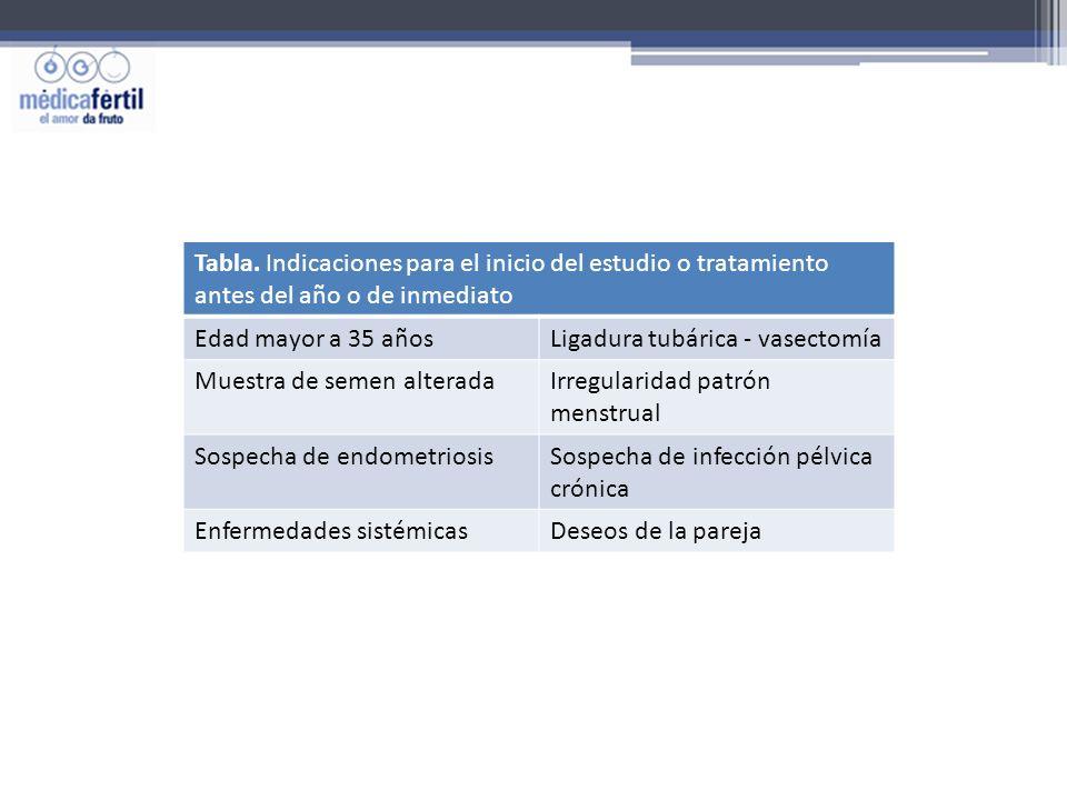 Tabla. Indicaciones para el inicio del estudio o tratamiento antes del año o de inmediato Edad mayor a 35 añosLigadura tubárica - vasectomía Muestra d