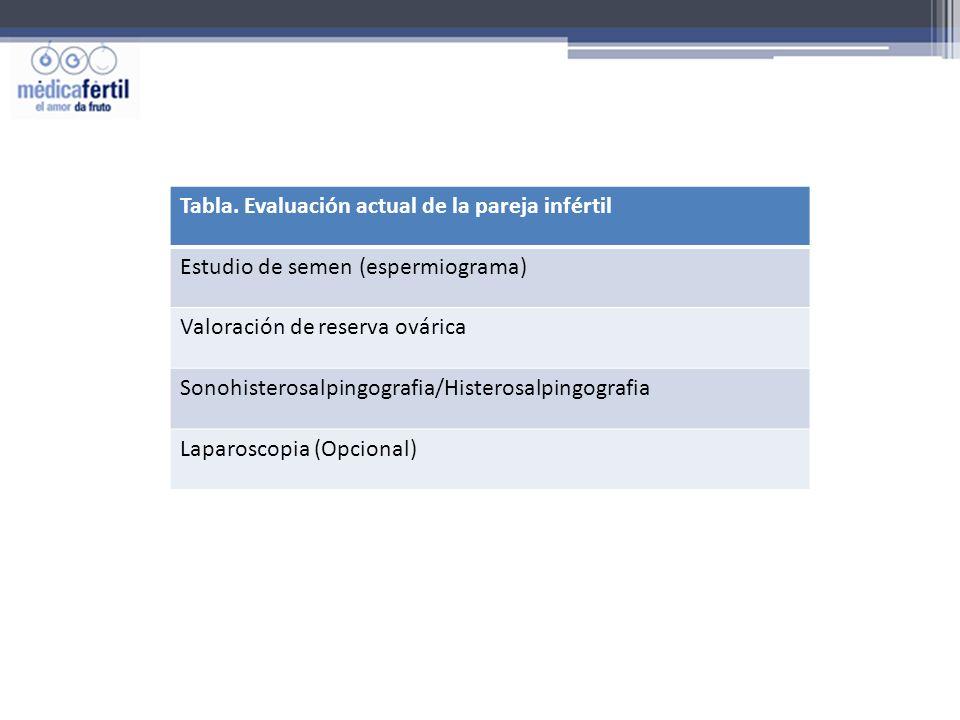 Tabla. Evaluación actual de la pareja infértil Estudio de semen (espermiograma) Valoración de reserva ovárica Sonohisterosalpingografia/Histerosalping