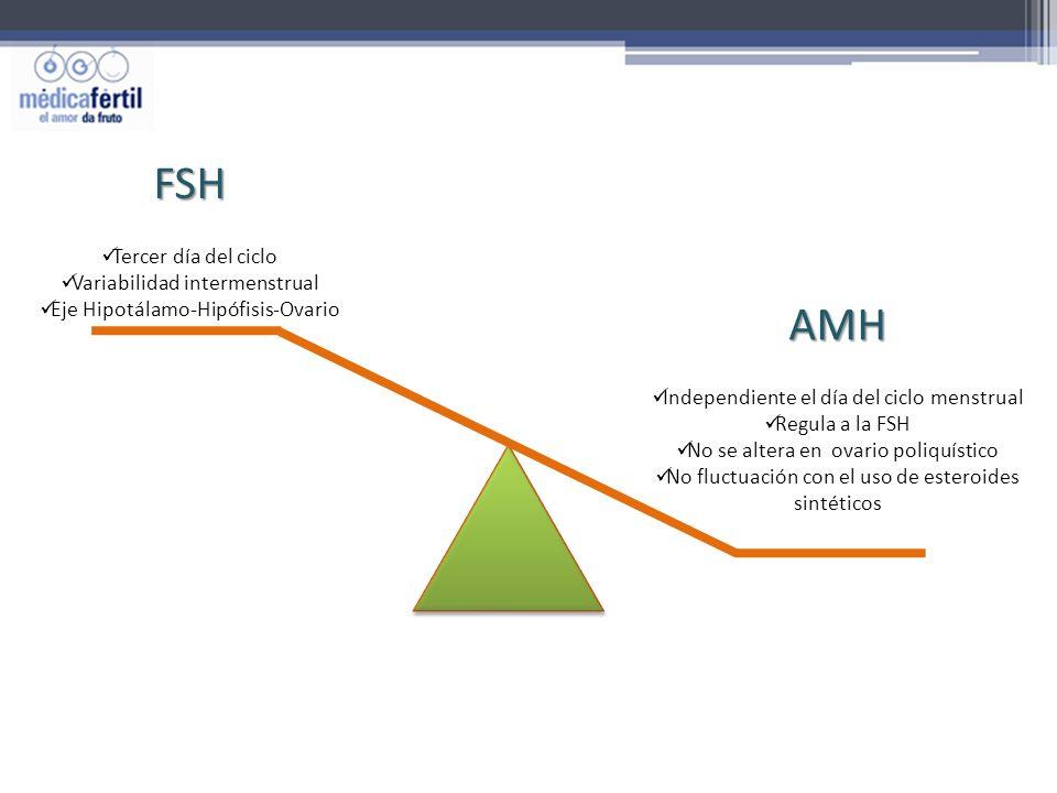 FSH Tercer día del ciclo Variabilidad intermenstrual Eje Hipotálamo-Hipófisis-Ovario AMH Independiente el día del ciclo menstrual Regula a la FSH No s