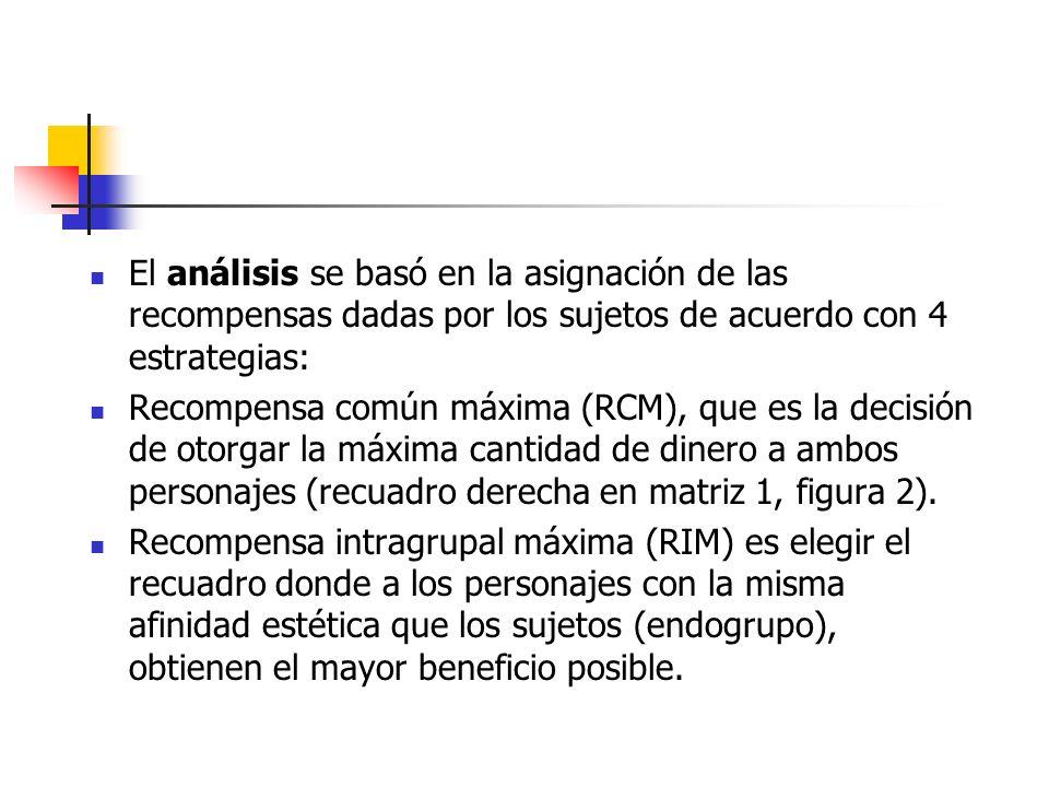 El análisis se basó en la asignación de las recompensas dadas por los sujetos de acuerdo con 4 estrategias: Recompensa común máxima (RCM), que es la d
