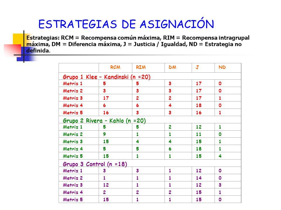 ESTRATEGIAS DE ASIGNACIÓN Estrategias: RCM = Recompensa común máxima, RIM = Recompensa intragrupal máxima, DM = Diferencia máxima, J = Justicia / Igua