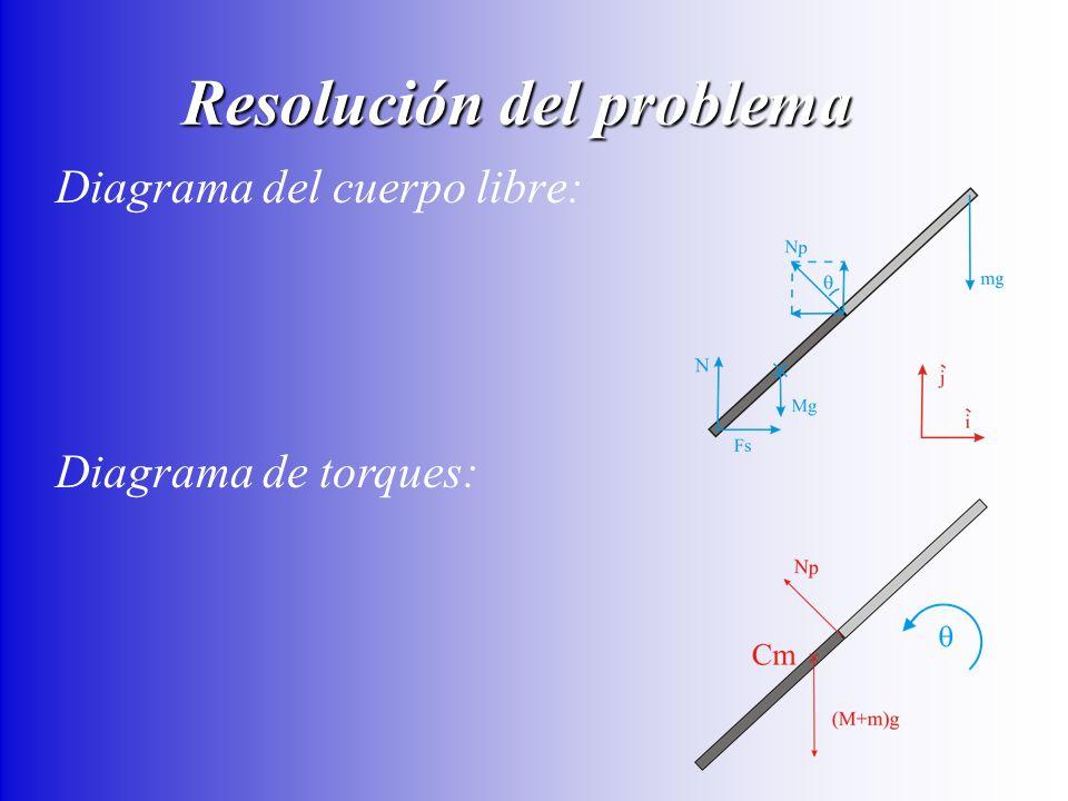 Diagrama del cuerpo libre: Diagrama de torques: Resolución del problema