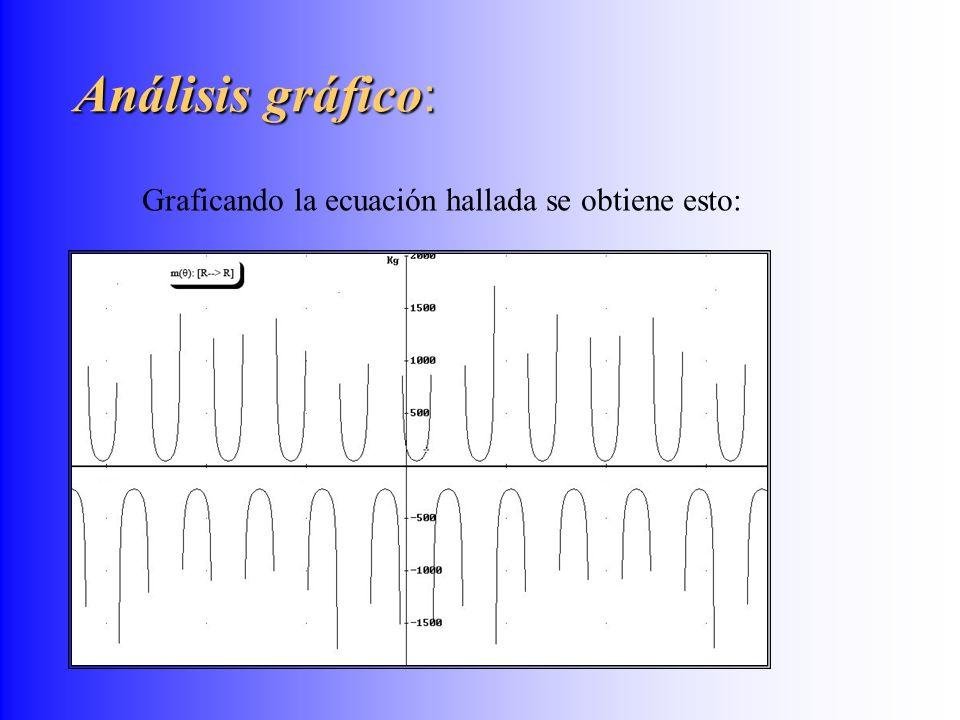 Graficando la ecuación hallada se obtiene esto: Análisis gráfico :