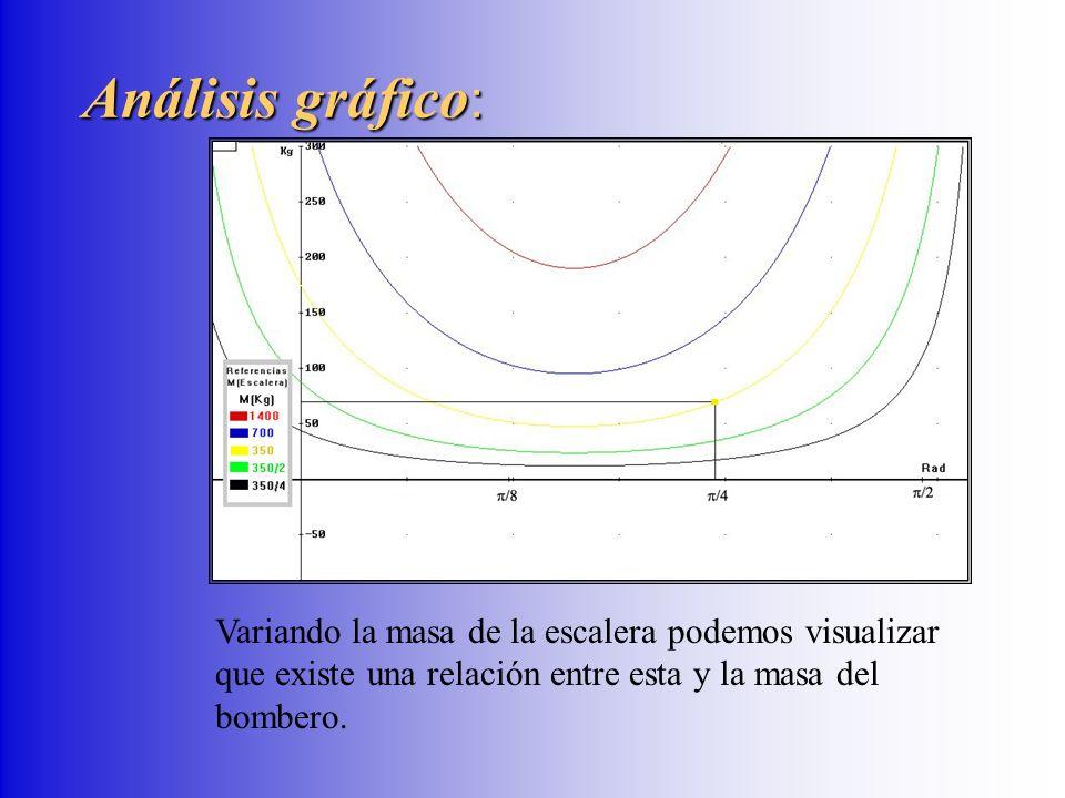 Análisis gráfico : Variando la masa de la escalera podemos visualizar que existe una relación entre esta y la masa del bombero.