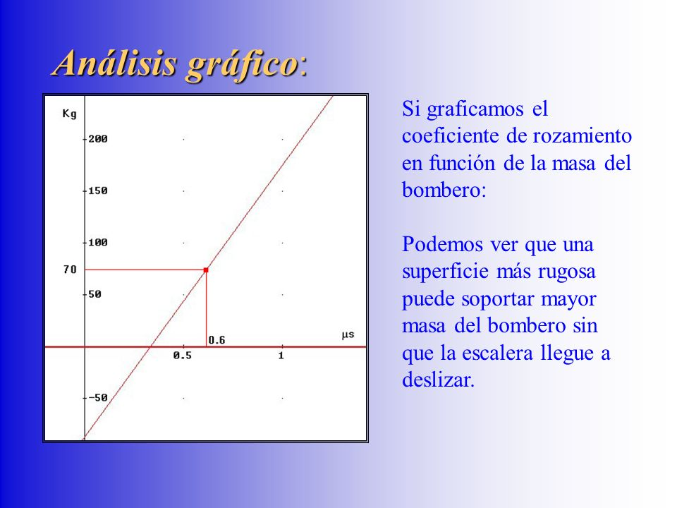 Análisis gráfico : Si graficamos el coeficiente de rozamiento en función de la masa del bombero: Podemos ver que una superficie más rugosa puede sopor