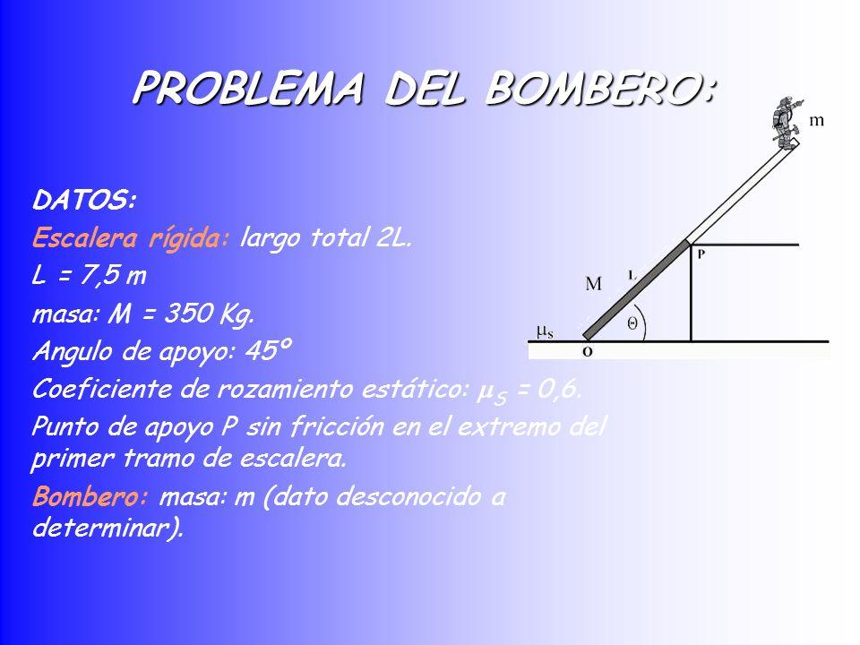 PROBLEMA DEL BOMBERO: DATOS: Escalera rígida: largo total 2L. L = 7,5 m masa: M = 350 Kg. Angulo de apoyo: 45º Coeficiente de rozamiento estático: S =
