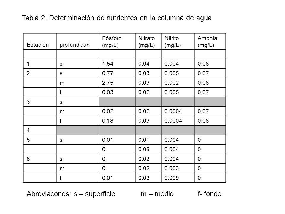 Estaciónprofundidad Fósforo (mg/L) Nitrato (mg/L) Nitrito (mg/L) Amonia (mg/L) 1s1.540.040.0040.08 2s0.770.030.0050.07 m2.750.030.0020.08 f0.030.020.0