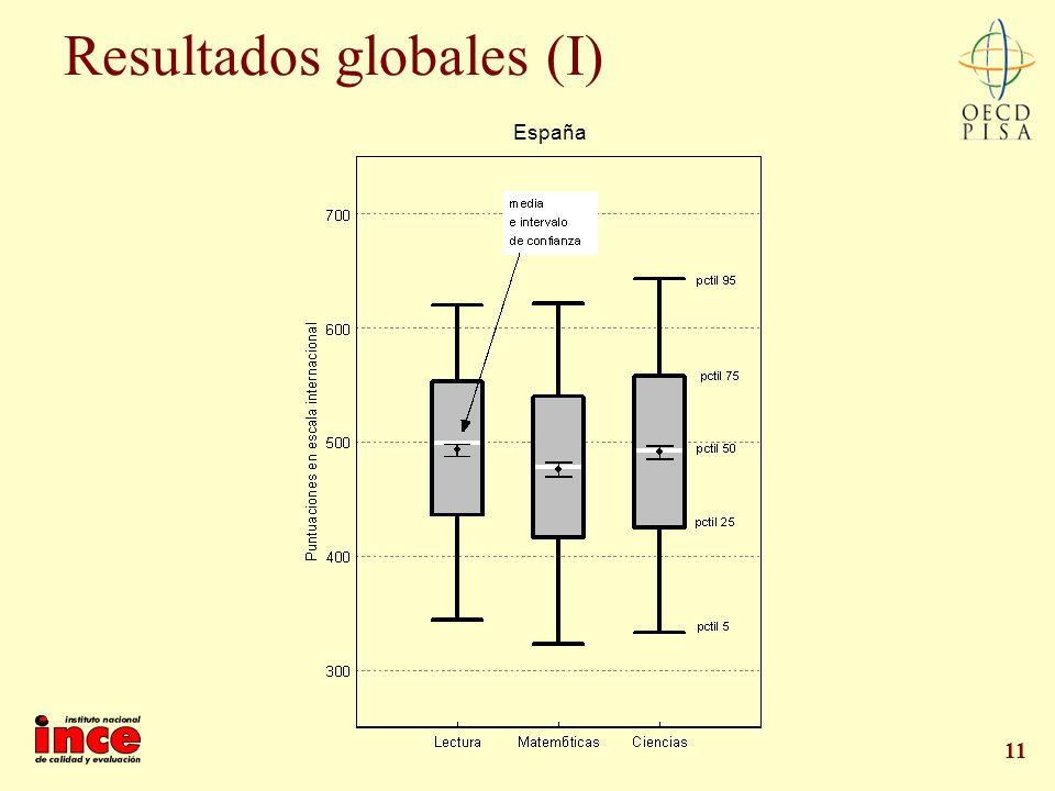 11 Resultados globales (I) España