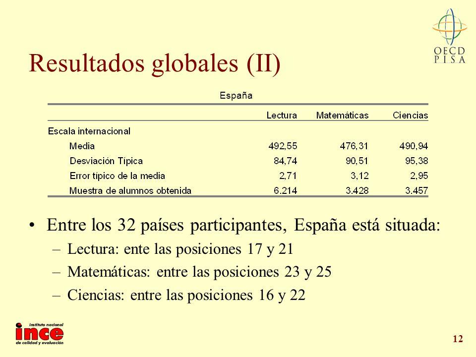 12 Resultados globales (II) Entre los 32 países participantes, España está situada: –Lectura: ente las posiciones 17 y 21 –Matemáticas: entre las posi