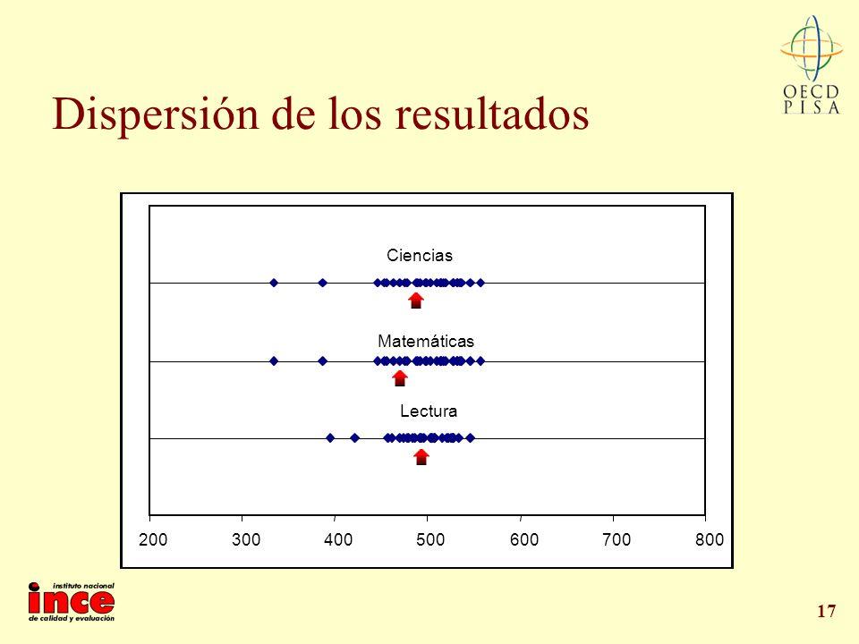 17 Dispersión de los resultados 200300400500600700800 Lectura Matemáticas Ciencias