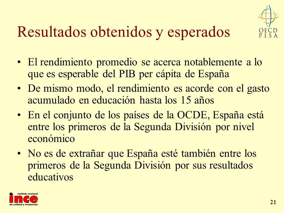 21 Resultados obtenidos y esperados El rendimiento promedio se acerca notablemente a lo que es esperable del PIB per cápita de España De mismo modo, e