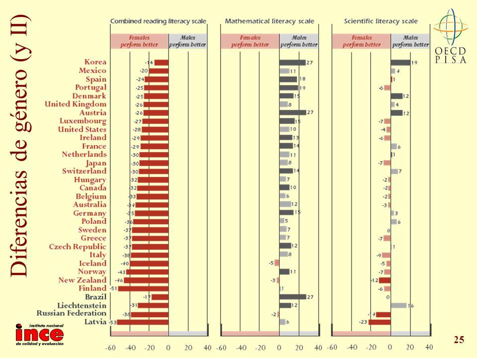 25 Diferencias de género (y II)