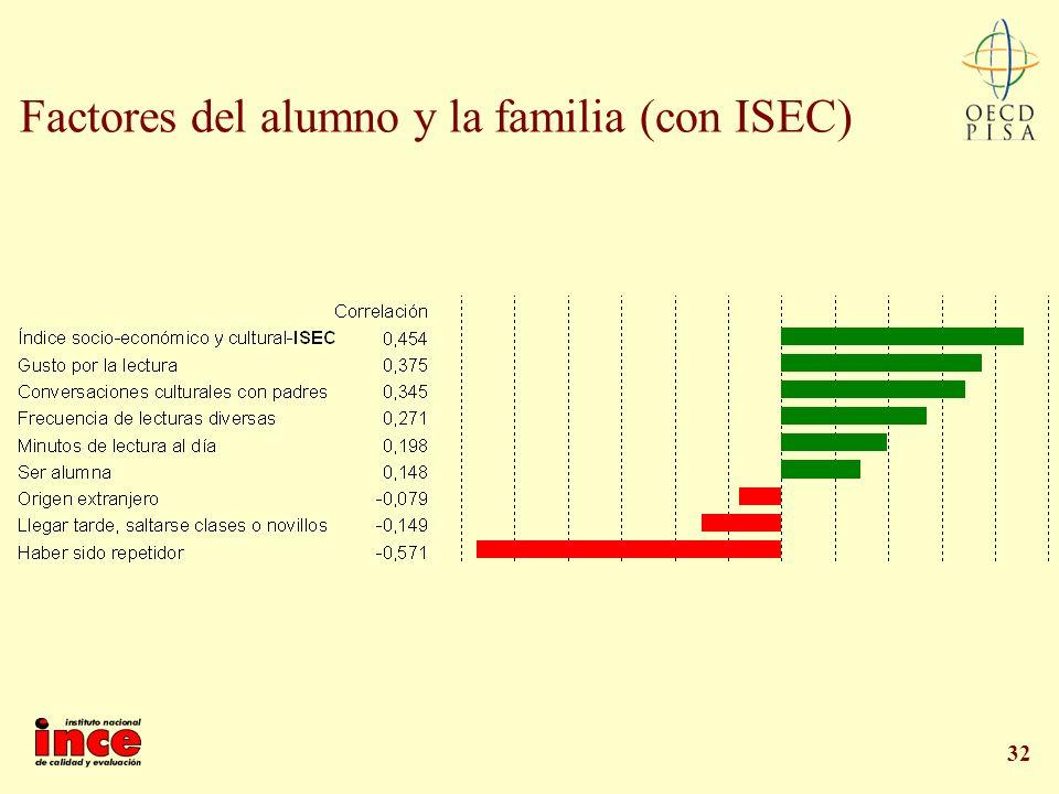 32 Factores del alumno y la familia (con ISEC)