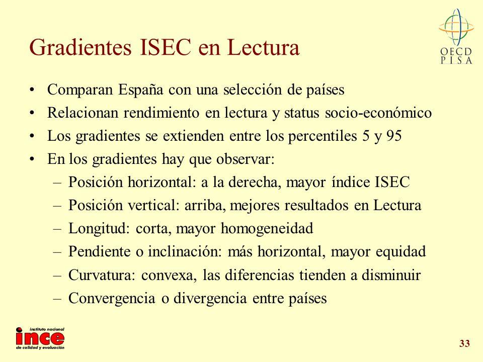 33 Gradientes ISEC en Lectura Comparan España con una selección de países Relacionan rendimiento en lectura y status socio-económico Los gradientes se