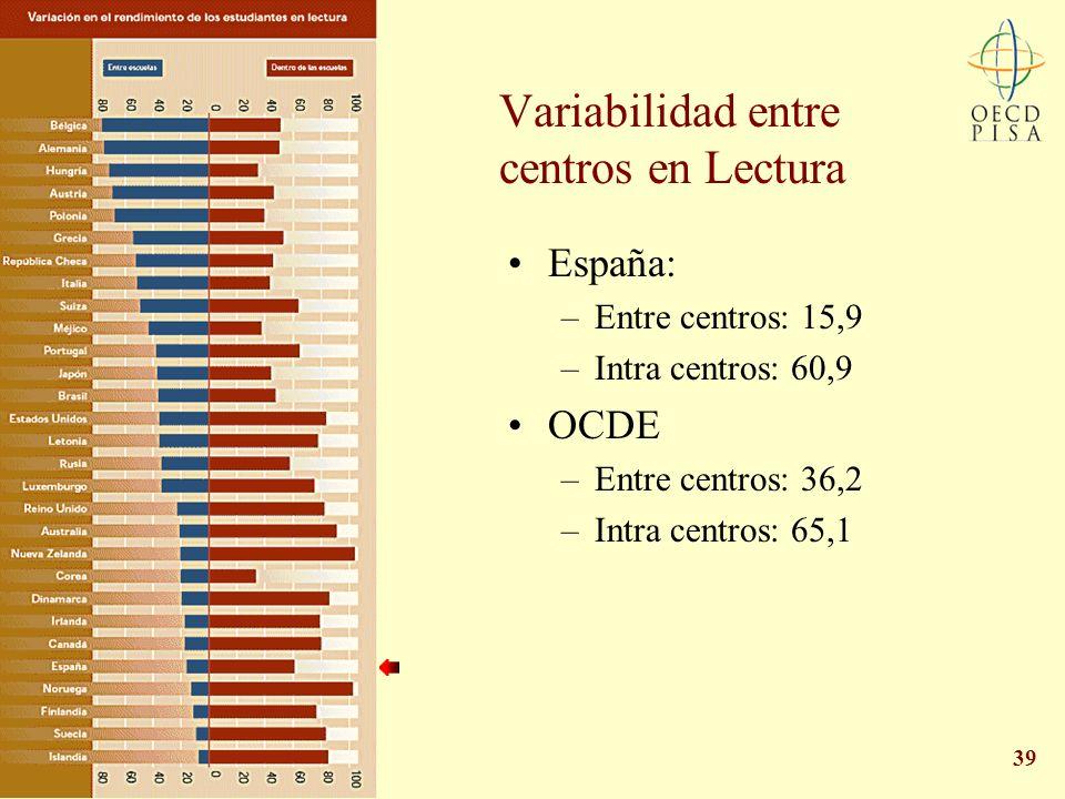 39 Variabilidad entre centros en Lectura España: –Entre centros: 15,9 –Intra centros: 60,9 OCDE –Entre centros: 36,2 –Intra centros: 65,1
