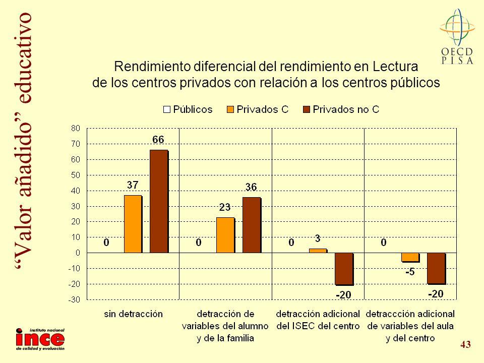 43 Valor añadido educativo Rendimiento diferencial del rendimiento en Lectura de los centros privados con relación a los centros públicos