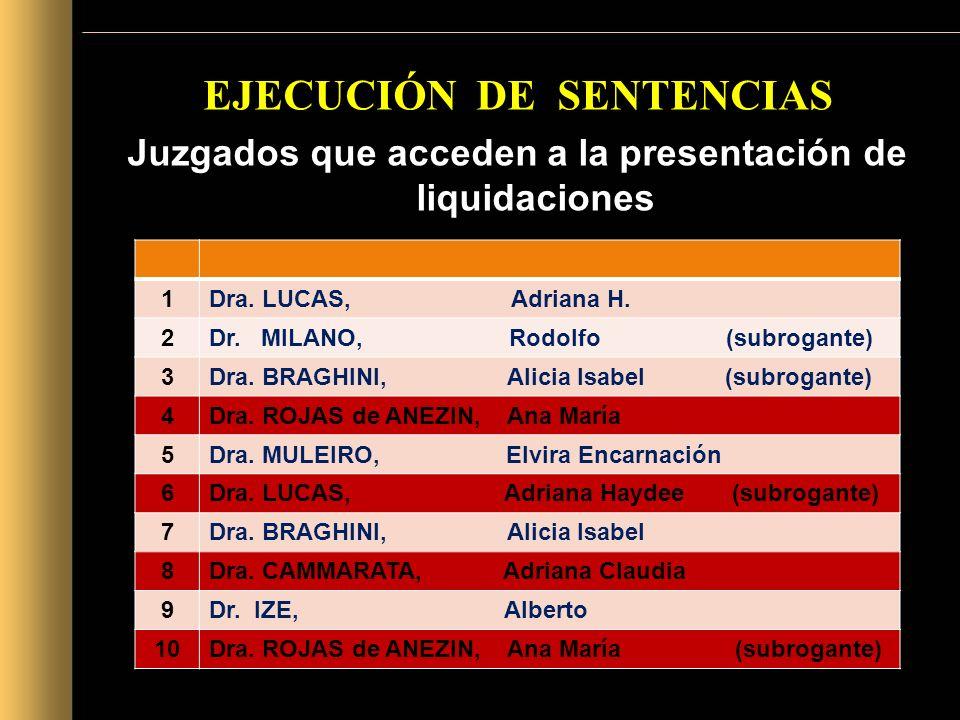 EJECUCIÓN DE SENTENCIAS Juzgados que acceden a la presentación de liquidaciones 1Dra. LUCAS, Adriana H. 2Dr. MILANO, Rodolfo (subrogante) 3Dra. BRAGHI