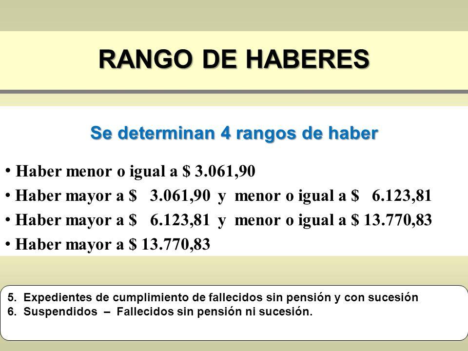 RANGO DE HABERES Se determinan 4 rangos de haber Haber menor o igual a $ 3.061,90 Haber mayor a $ 3.061,90 y menor o igual a $ 6.123,81 Haber mayor a