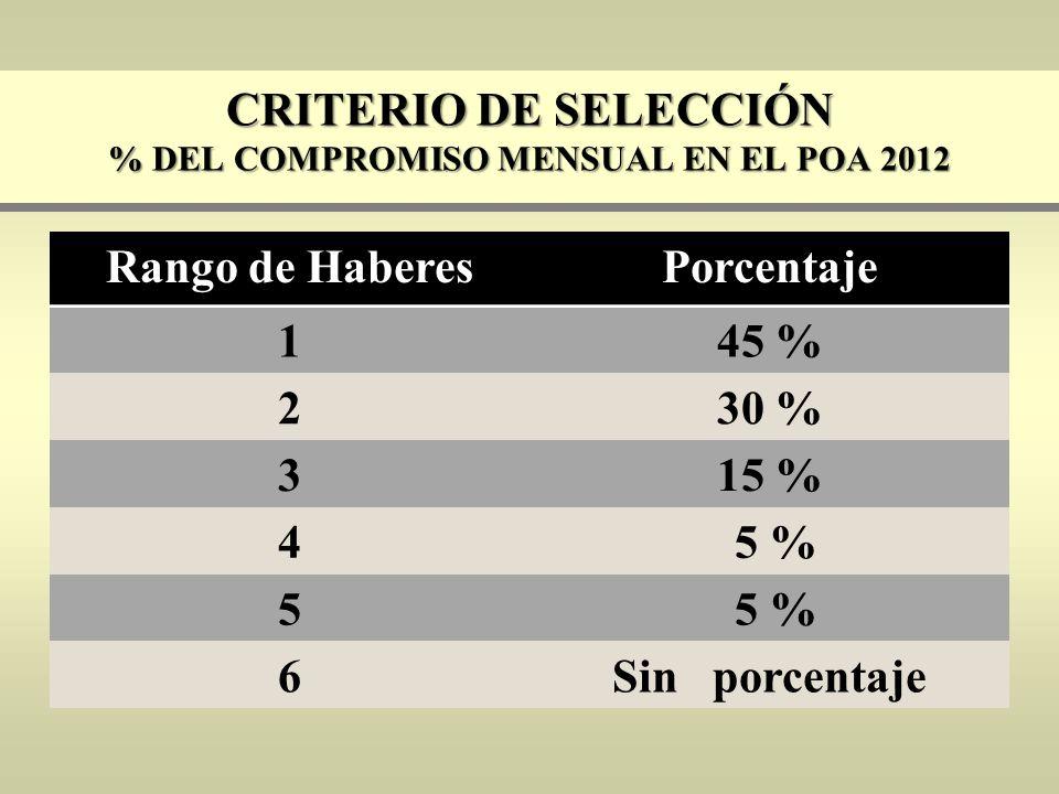 CRITERIO DE SELECCIÓN % DEL COMPROMISO MENSUAL EN EL POA 2012 Rango de HaberesPorcentaje 145 % 230 % 315 % 4 5 % 5 6Sin porcentaje