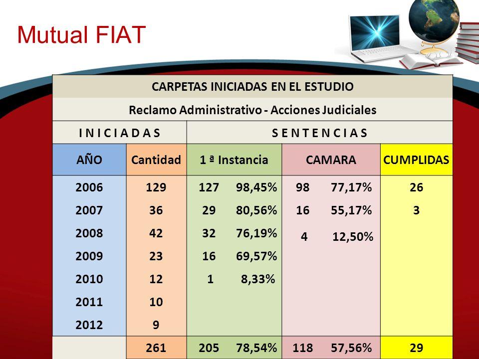 EVOLUCIÓN DE CASOS COMPARACIÓN DE EXPEDIENTES Respuesta a los requerimiento de Asociados.