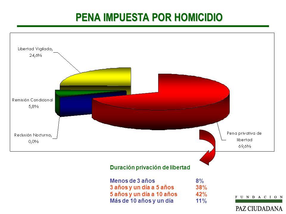PENA IMPUESTA POR HOMICIDIO PENA IMPUESTA POR HOMICIDIO Duración privación de libertad Menos de 3 años8% 3 años y un día a 5 años38% 5 años y un día a 10 años42% Más de 10 años y un día11%