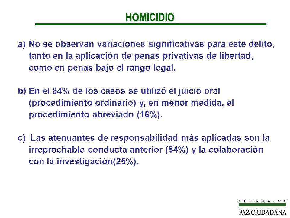 a)No se observan variaciones significativas para este delito, tanto en la aplicación de penas privativas de libertad, como en penas bajo el rango legal.