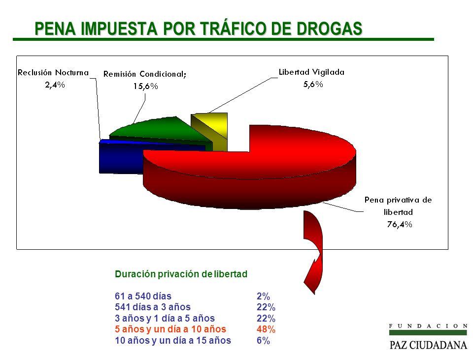 PENA IMPUESTA POR TRÁFICO DE DROGAS PENA IMPUESTA POR TRÁFICO DE DROGAS Duración privación de libertad 61 a 540 días2% 541 días a 3 años22% 3 años y 1