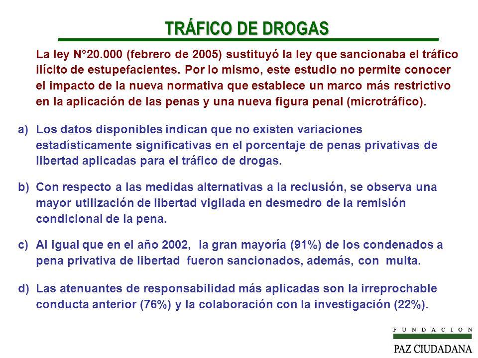 La ley N°20.000 (febrero de 2005) sustituyó la ley que sancionaba el tráfico ilícito de estupefacientes. Por lo mismo, este estudio no permite conocer