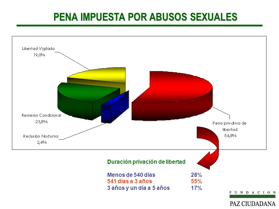 PENA IMPUESTA POR ABUSOS SEXUALES PENA IMPUESTA POR ABUSOS SEXUALES Duración privación de libertad Menos de 540 días28% 541 días a 3 años55% 3 años y un día a 5 años17%