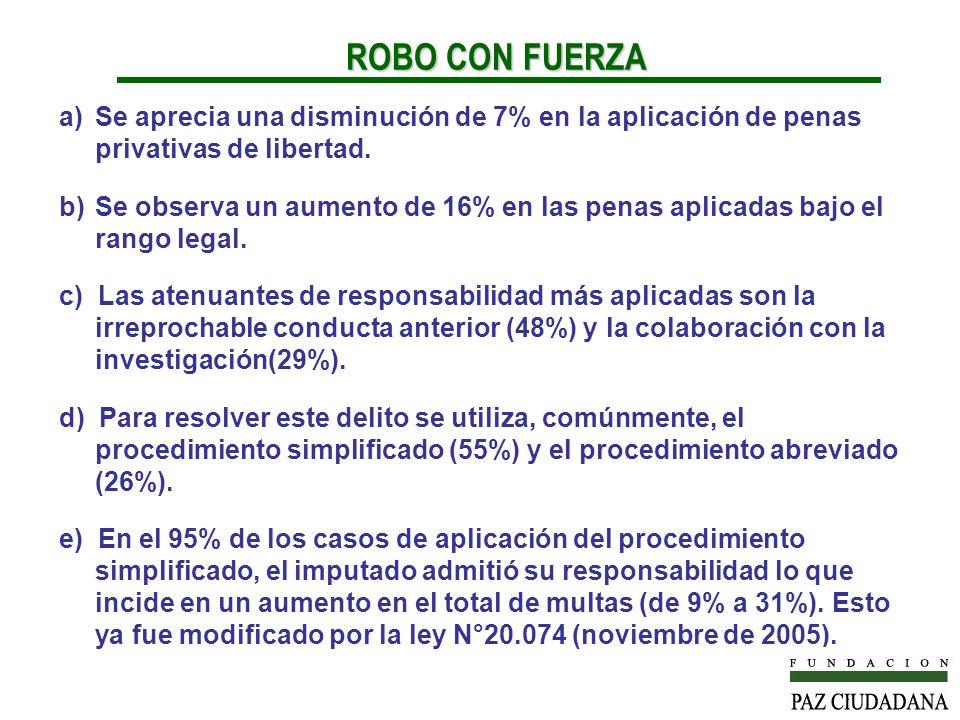 a)Se aprecia una disminución de 7% en la aplicación de penas privativas de libertad. b)Se observa un aumento de 16% en las penas aplicadas bajo el ran