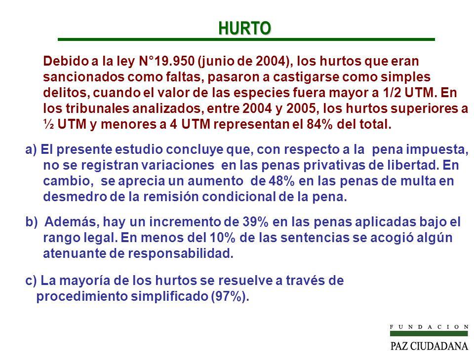 Debido a la ley N°19.950 (junio de 2004), los hurtos que eran sancionados como faltas, pasaron a castigarse como simples delitos, cuando el valor de las especies fuera mayor a 1/2 UTM.