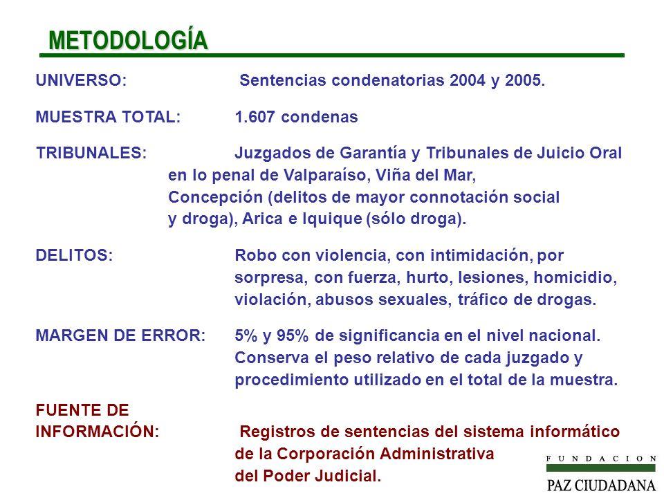 METODOLOGÍA METODOLOGÍA UNIVERSO: Sentencias condenatorias 2004 y 2005. MUESTRA TOTAL:1.607 condenas TRIBUNALES:Juzgados de Garantía y Tribunales de J