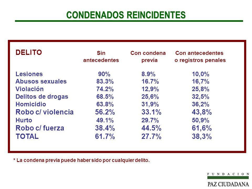 CONDENADOS REINCIDENTES DELITO Sin Con condena Con antecedentes antecedentesprevia o registros penales Lesiones 90%8.9%10,0% Abusos sexuales 83.3%16.7%16,7% Violación 74.2%12,9%25,8% Delitos de drogas 68.5%25,6%32,5% Homicidio 63.8%31,9%36,2% Robo c/ violencia 56.2%33.1%43,8% Hurto 49.1%29.7%50,9% Robo c/ fuerza 38.4%44.5%61,6% TOTAL 61.7%27.7%38,3% * La condena previa puede haber sido por cualquier delito.