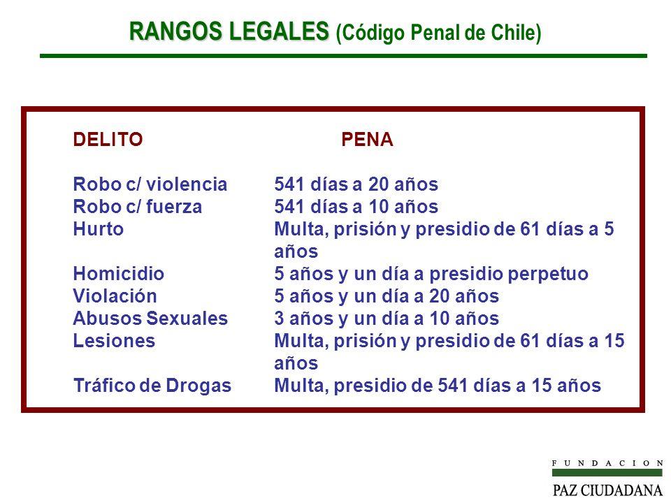 RANGOS LEGALES RANGOS LEGALES (Código Penal de Chile) DELITOPENA Robo c/ violencia541 días a 20 años Robo c/ fuerza541 días a 10 años HurtoMulta, prisión y presidio de 61 días a 5 años Homicidio5 años y un día a presidio perpetuo Violación5 años y un día a 20 años Abusos Sexuales3 años y un día a 10 años LesionesMulta, prisión y presidio de 61 días a 15 años Tráfico de DrogasMulta, presidio de 541 días a 15 años