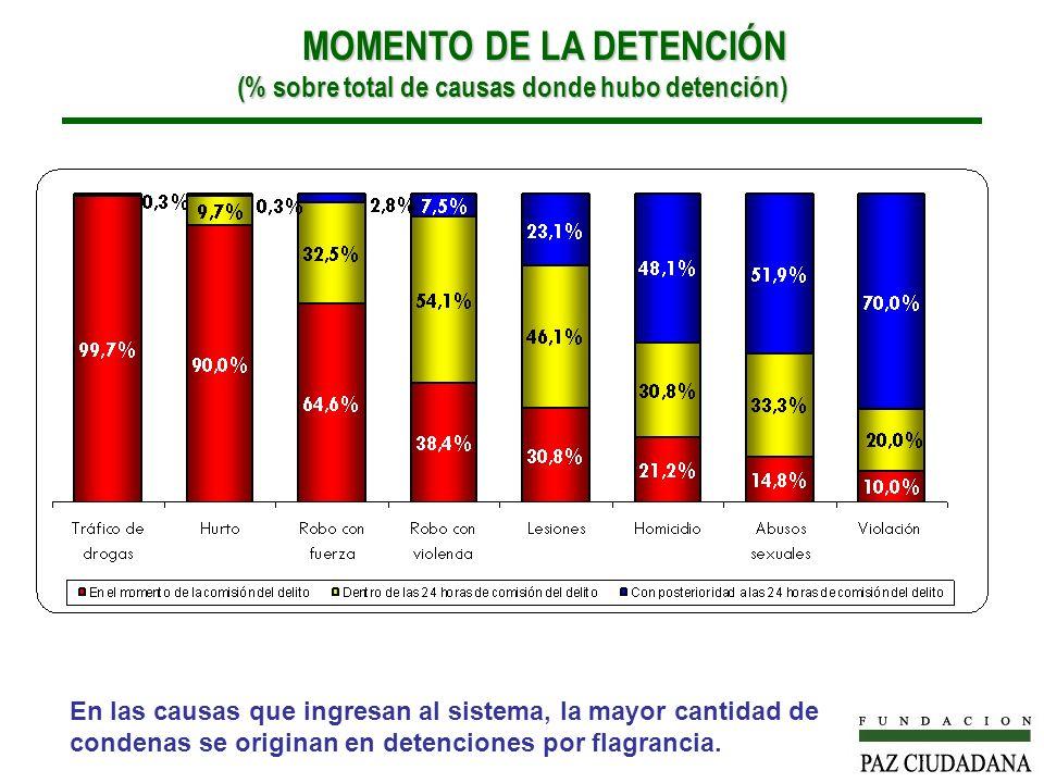 MOMENTO DE LA DETENCIÓN (% sobre total de causas donde hubo detención) MOMENTO DE LA DETENCIÓN (% sobre total de causas donde hubo detención) En las causas que ingresan al sistema, la mayor cantidad de condenas se originan en detenciones por flagrancia.