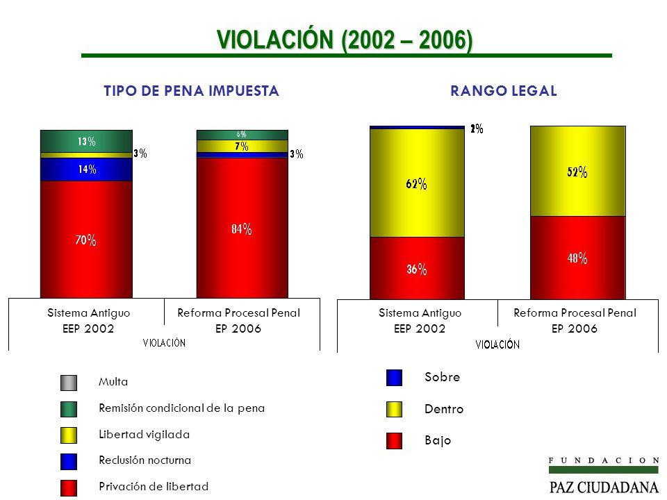 Sobre Dentro Bajo Multa Remisión condicional de la pena Libertad vigilada Reclusión nocturna Privación de libertad RANGO LEGALTIPO DE PENA IMPUESTA VI