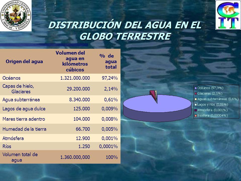 DISTRIBUCIÓN DEL AGUA EN EL GLOBO TERRESTRE Origen del agua Volumen del agua en kilómetros cúbicos % de agua total Océanos1.321.000.00097,24% Capas de hielo, Glaciares 29.200.0002,14% Agua subterránea8.340.0000,61% Lagos de agua dulce125.0000,009% Mares tierra adentro104.0000,008% Humedad de la tierra66.7000,005% Atmósfera12.9000,001% Ríos1.2500,0001% Volumen total de agua 1.360.000,000100%