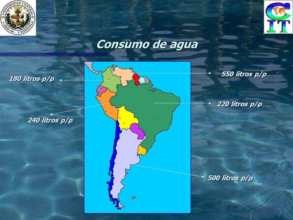 Consumo de agua 550 litros p/p 180 litros p/p 500 litros p/p 240 litros p/p 220 litros p/p