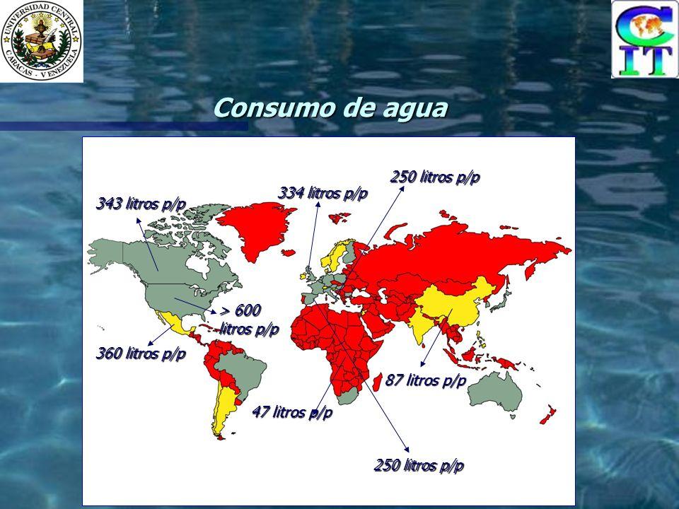 Consumo de agua 47 litros p/p 87 litros p/p 334 litros p/p > 600 litros p/p 250 litros p/p 360 litros p/p 343 litros p/p