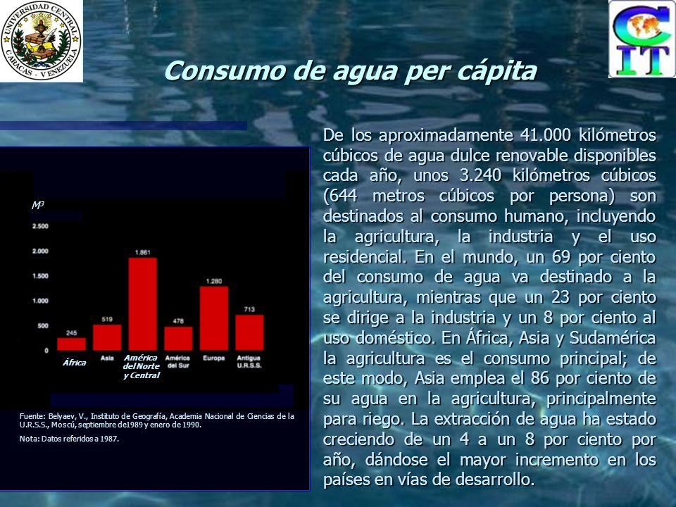 Consumo de agua per cápita De los aproximadamente 41.000 kilómetros cúbicos de agua dulce renovable disponibles cada año, unos 3.240 kilómetros cúbicos (644 metros cúbicos por persona) son destinados al consumo humano, incluyendo la agricultura, la industria y el uso residencial.