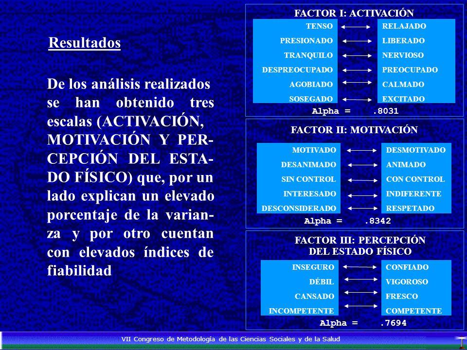 TENSO PRESIONADO TRANQUILO DESPREOCUPADO AGOBIADO SOSEGADO RELAJADO LIBERADO NERVIOSO PREOCUPADO CALMADO EXCITADO FACTOR I: ACTIVACIÓN Alpha =.8031 FACTOR II: MOTIVACIÓN MOTIVADO DESANIMADO SIN CONTROL INTERESADO DESCONSIDERADO DESMOTIVADO ANIMADO CON CONTROL INDIFERENTE RESPETADO Alpha =.8342 FACTOR III: PERCEPCIÓN DEL ESTADO FÍSICO CONFIADO VIGOROSO FRESCO COMPETENTE INSEGURO DÉBIL CANSADO INCOMPETENTE Alpha =.7694 VII Congreso de Metodología de las Ciencias Sociales y de la Salud Resultados De los análisis realizados se han obtenido tres escalas (ACTIVACIÓN, MOTIVACIÓN Y PER- CEPCIÓN DEL ESTA- DO FÍSICO) que, por un lado explican un elevado porcentaje de la varian- za y por otro cuentan con elevados índices de fiabilidad