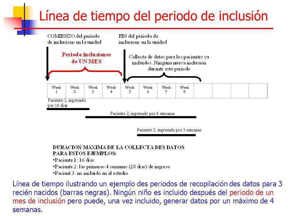 Línea de tiempo del periodo de inclusión Línea de tiempo ilustrando un ejemplo des periodos de recopilación des datos para 3 recién nacidos (barras ne