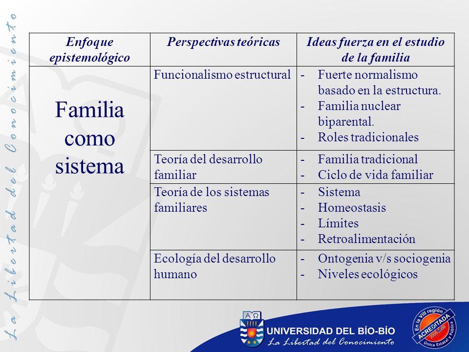 10 Enfoque epistemológico Perspectivas teóricasIdeas fuerza en el estudio de la familia Familia como sistema Funcionalismo estructural-Fuerte normalis