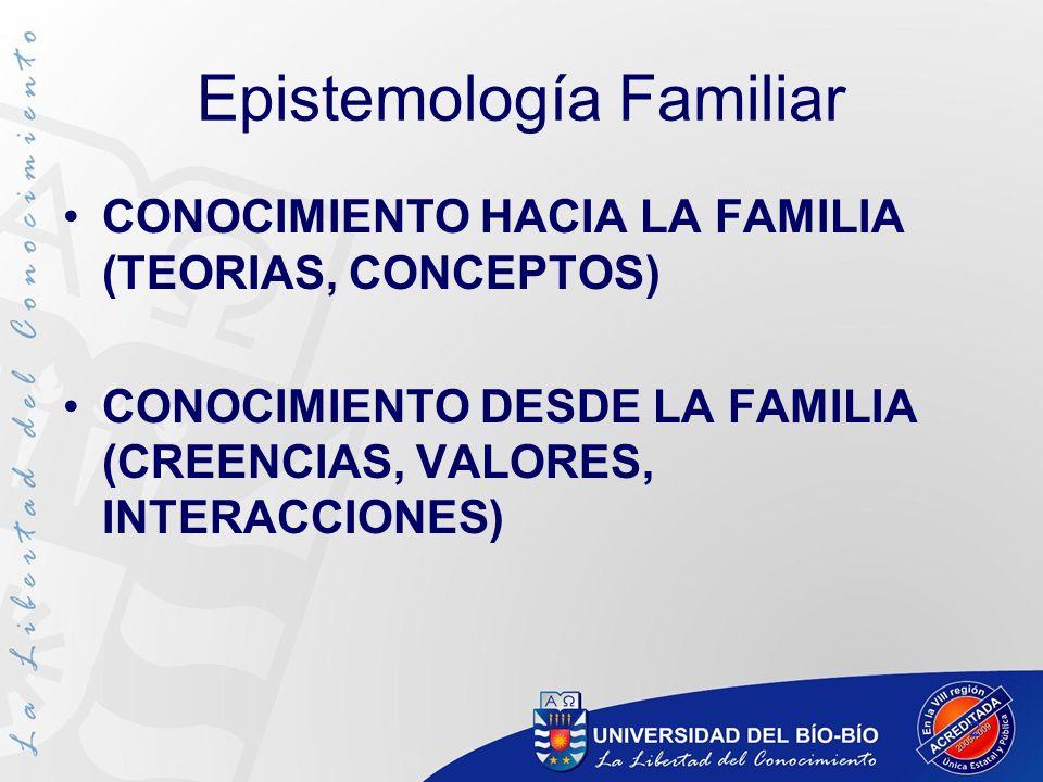 2 Epistemología Familiar CONOCIMIENTO HACIA LA FAMILIA (TEORIAS, CONCEPTOS) CONOCIMIENTO DESDE LA FAMILIA (CREENCIAS, VALORES, INTERACCIONES)