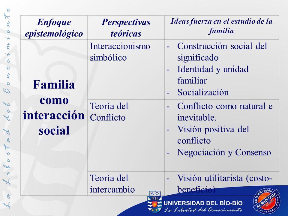 9 Enfoque epistemológico Perspectivas teóricas Ideas fuerza en el estudio de la familia Familia como interacción social Interaccionismo simbólico -Con
