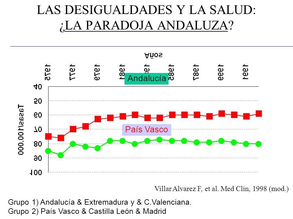 LAS DESIGUALDADES Y LA SALUD: ¿LA PARADOJA ANDALUZA? Grupo 1) Andalucía & Extremadura y & C.Valenciana. Grupo 2) País Vasco & Castilla León & Madrid A