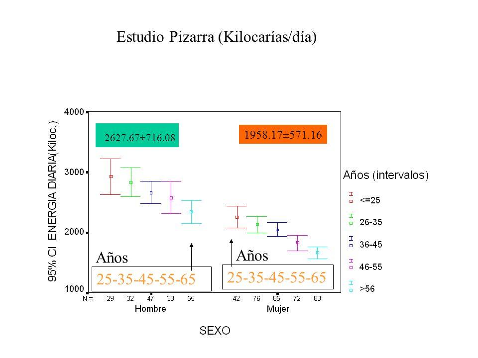 Estudio Pizarra (Kilocarías/día) 2627.67±716.08 1958.17±571.16 25-35-45-55-65 Años