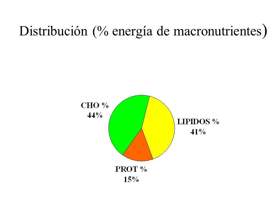 Distribución (% energía de macronutrientes )