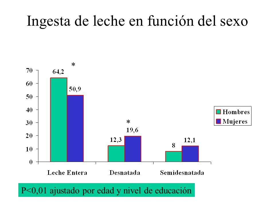 Ingesta de leche en función del sexo P<0,01 ajustado por edad y nivel de educación * *